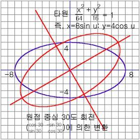 Geometric Calculator - GEOMECA: Transformation by matrix (linear